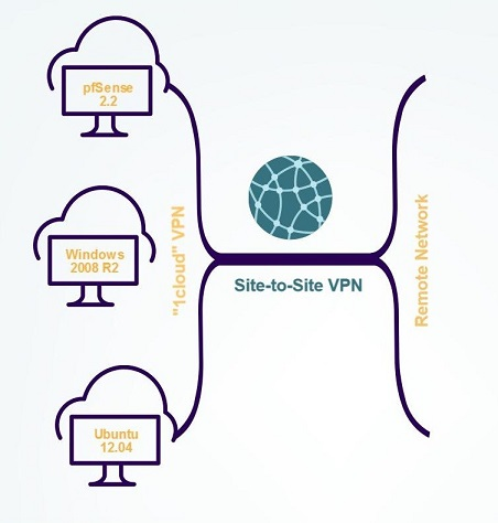 Схема Siti-to-Site VPN