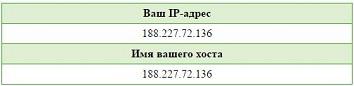 IP адреса совадают